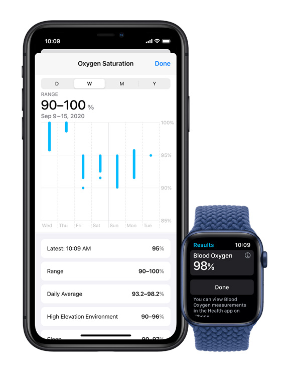 Blood Oxygen Monitoring Feature